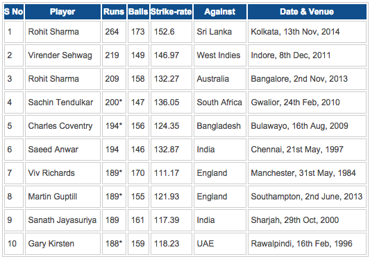 Top 10 individual scores in ODI's