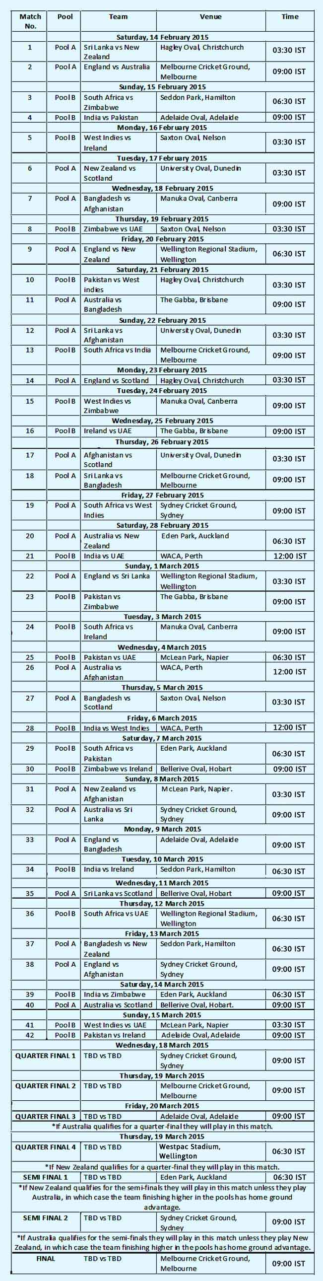 ICC Cricket World Cup 2015 Schedule in IST